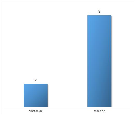 Vergleich Anzahl Klicks bis zum Kauf bei amazon.de und thalia.de